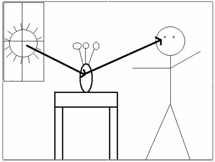 Diagram Cof - Golau